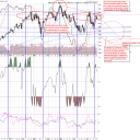Reversals Indicators & Timing