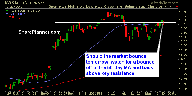nws stock chart