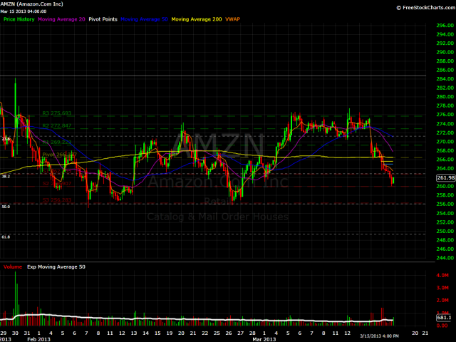 AMZN Hourly