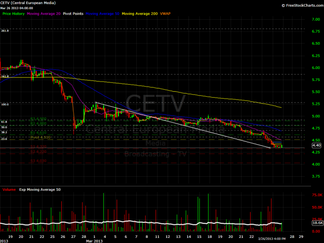 CETV Hourly