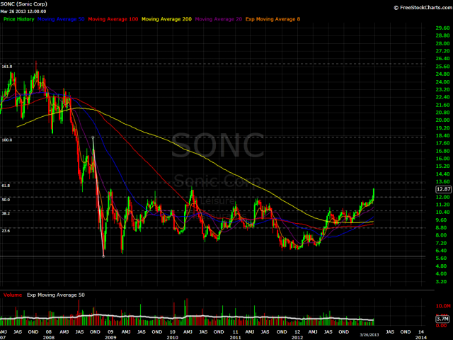 SONC Weekly