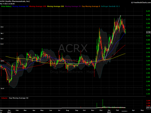ACRX Daily