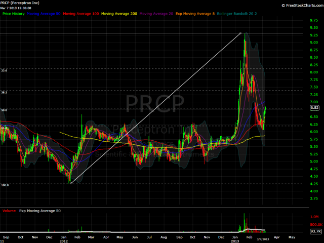 PRCP daily