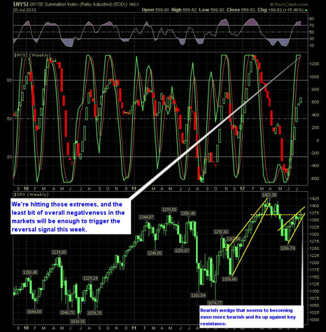 SharePlanner Reversal Indicator 7-22-12