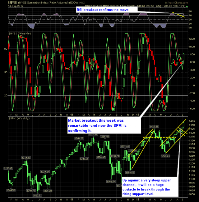 SharePlanner Reversal Indicator 9-16-12