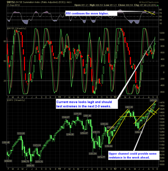 SharePlanner Reversal Indicator 9-23-12