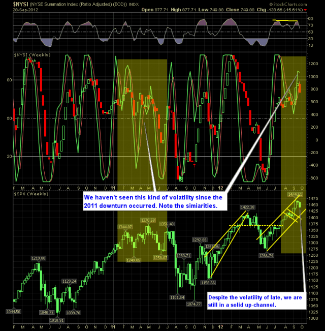 SharePlanner Reversal Indicator 9-30-12