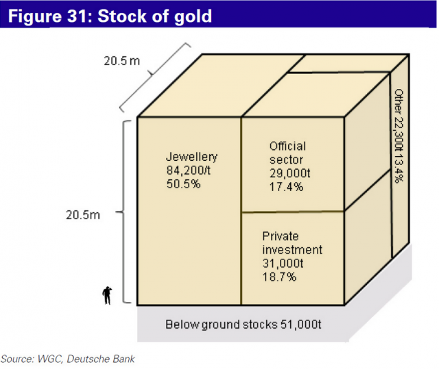 stock-of-gold