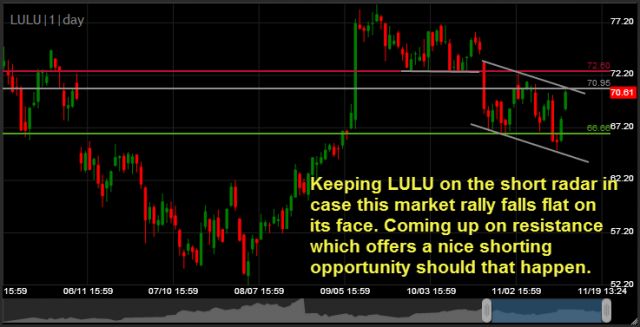 Lululemon LULU short swing-trade setup