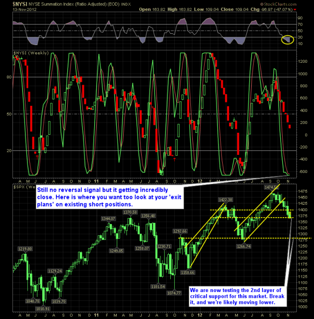 shareplanner reversal indicator 11-13-12
