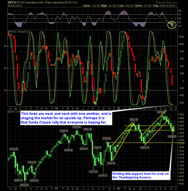 shareplanner reversal indicator 11-21-12
