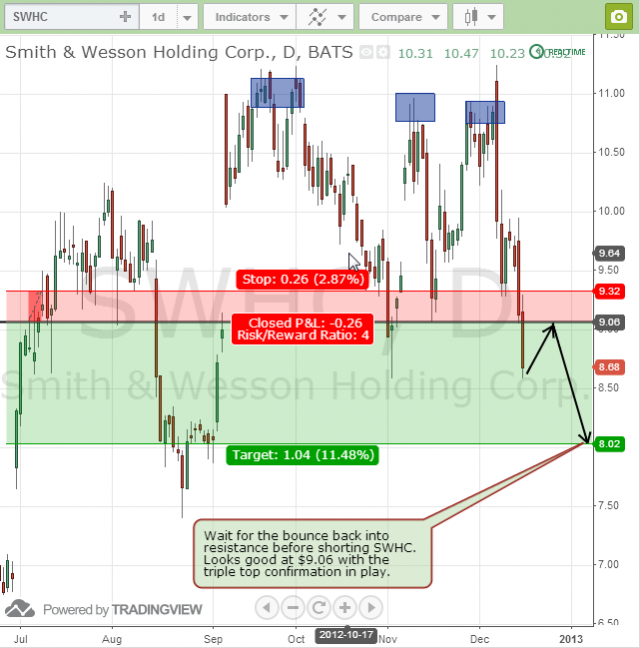 SWHC Smith and Wesson swing trade short triple top
