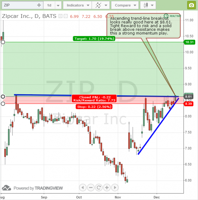 Zipcar ZIP ascending triangle breakout swing trade