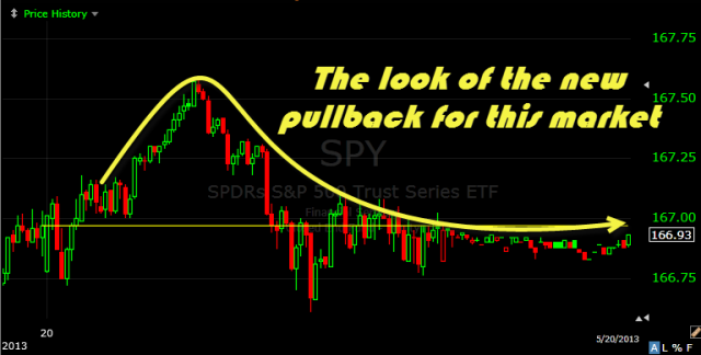 spy pullback new look