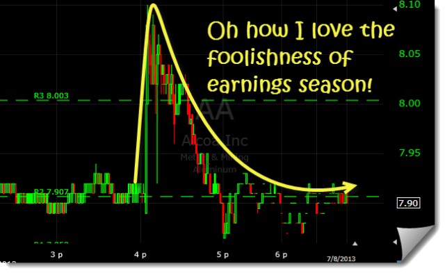 AA earnings chart after hours