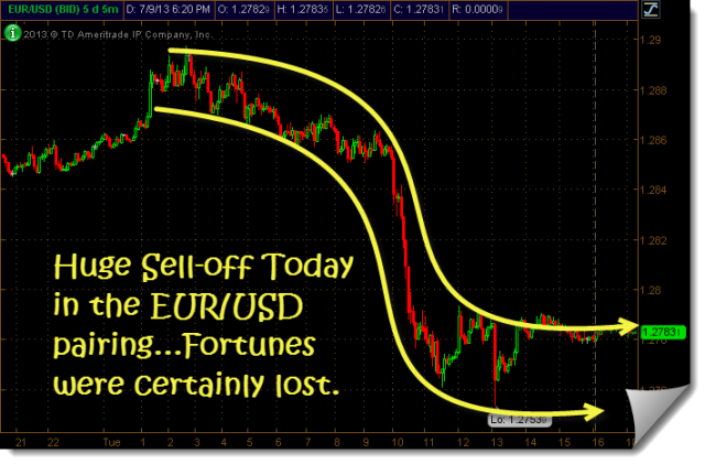 eurusd tanked big time today
