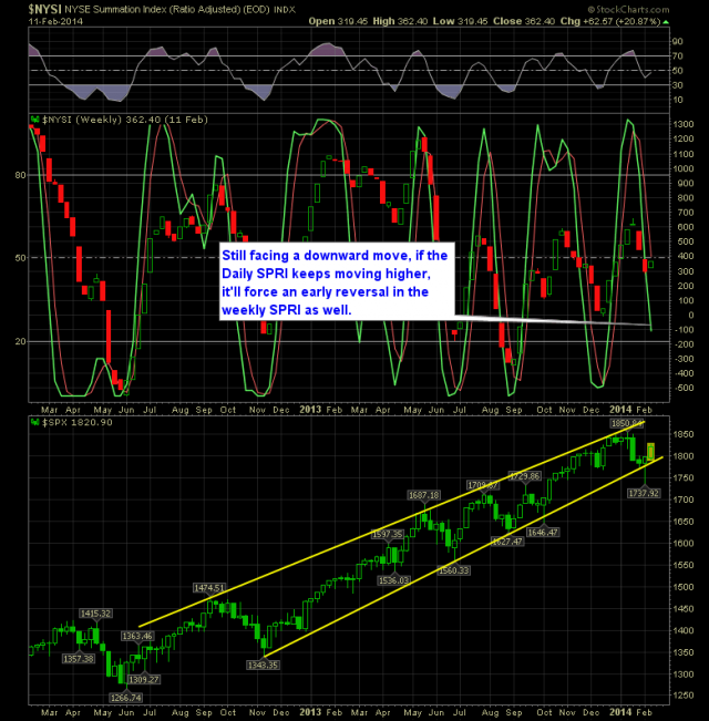 SharePlanner Reversal Indicator Weekly 2-12-14