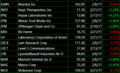 Bullish my stocks watchlist 2 21