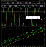 SharePlanner Reversal Indicator Daily 8-20-14