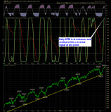 SharePlanner Reversal Indicator Daily 8-27-14