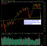 SP 500 Market Analysis 9-25-14