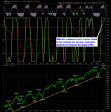 SharePlanner Reversal Indicator Daily 9-10-14