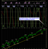 SharePlanner Reversal Indicator Daily 9-17-14