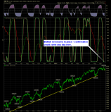 SharePlanner Reversal Indicator Daily 9-24-14