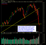 SP 500 Market Analysis 10-16-14
