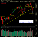 SP 500 Market Analysis 10-2-14