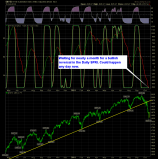 SharePlanner Reversal Indicator Daily 10-16-14