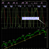 SharePlanner Reversal Indicator Daily 10-23-14