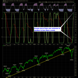 SharePlanner Reversal Indicator Daily 10-29-14