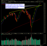 SP 500 Market Analysis 11-26-14