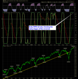 SharePlanner Reversal Indicator Daily 11-20-14