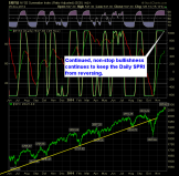 SharePlanner Reversal Indicator Daily 11-26-14