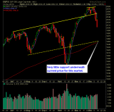 SP 500 Market Analysis 12-15-14