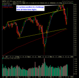 SP 500 Market Analysis 12-19-14