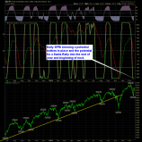 SharePlanner Reversal Indicator Daily 12-18-14