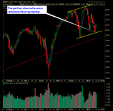 SP 500 Market Analysis 1-21-15
