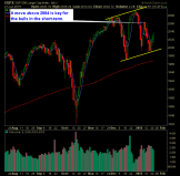 SP 500 Market Analysis 1-22-15