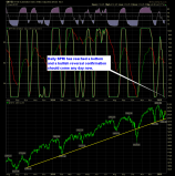 SharePlanner Reversal Indicator Daily 1-22-14