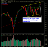 SP 500 Market Analysis 2-23-15