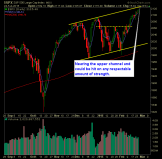 SP 500 Market Analysis 2-25-15