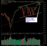 SP 500 Market Analysis 3-4-15
