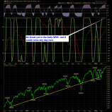 shareplanner reversal indicator daily 2-25-15