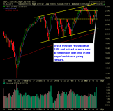 SP 500 Market Analysis 3-23-15