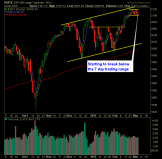 SP 500 Market Analysis 3-5-15