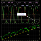 shareplanner reversal indicator daily 3-20-15