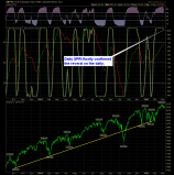 shareplanner reversal indicator daily 3-5-15